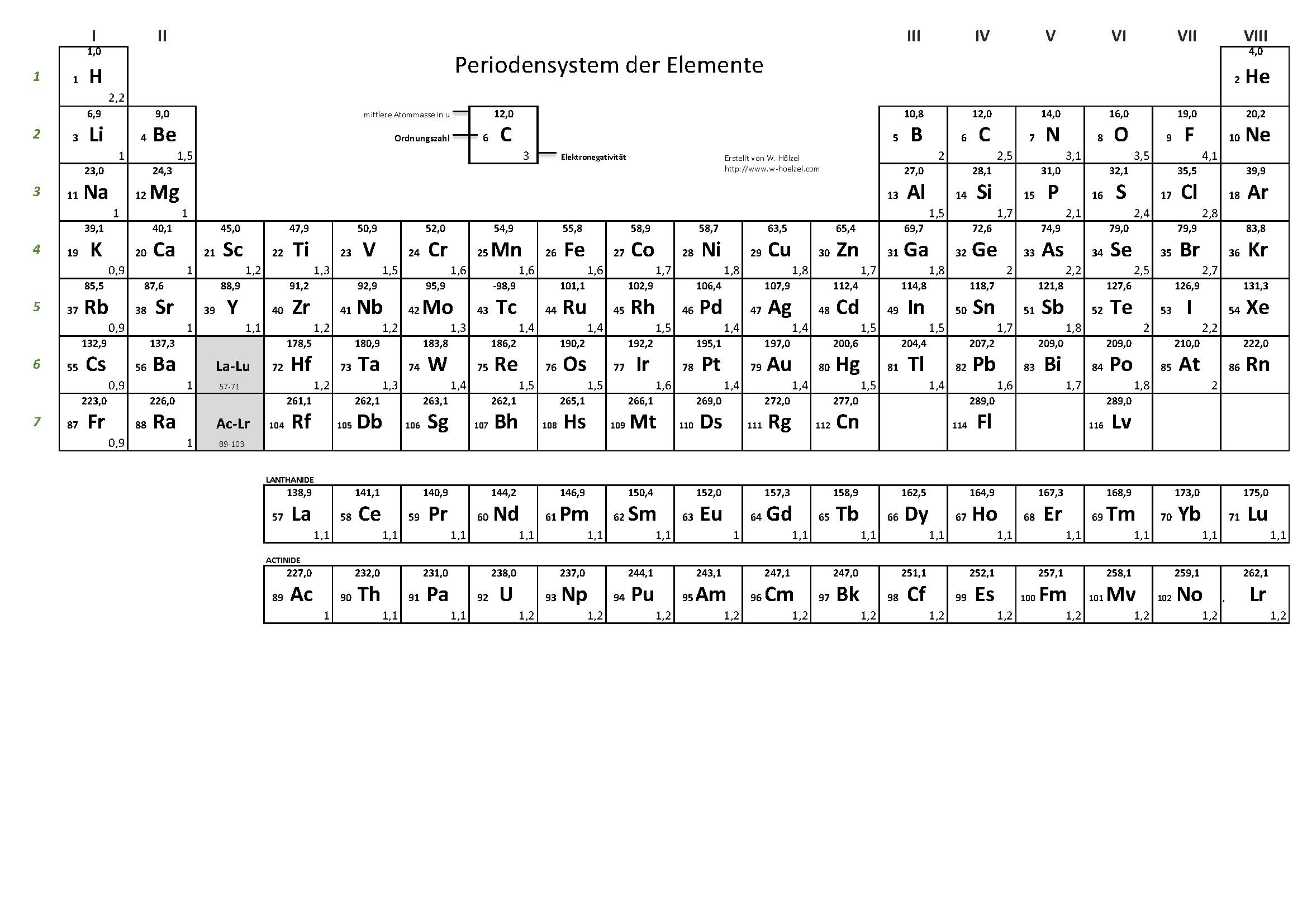 Erfreut Periodensystem Ãœbung Arbeitsblatt Bilder - Mathe ...