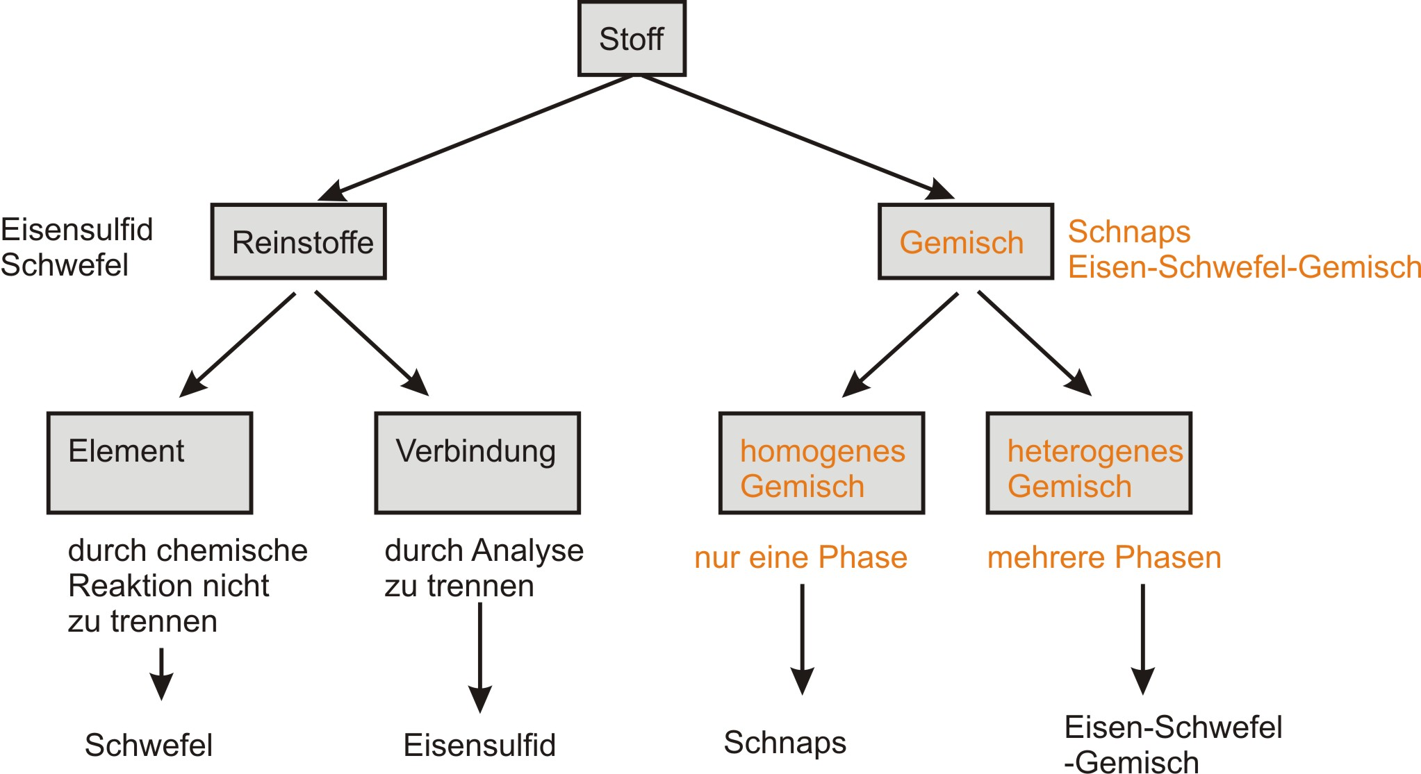 01 Element, Verbindung, Synthese und Analyse