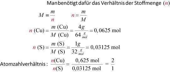 Schön Phet Balancing Chemischen Gleichungen Arbeitsblatt Galerie ...