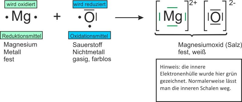 1. Magnesium und Sauerstoff