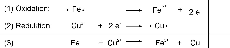 reagiert gold mit kupferoxid