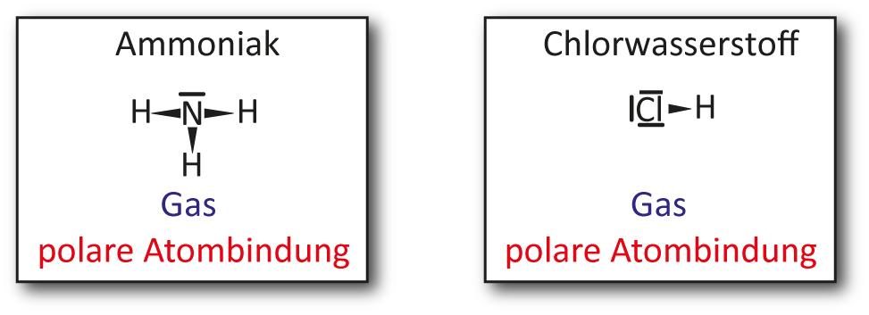 2 Reaktion von Chlorwasserstoff-Gas mit Ammoniak-Gas