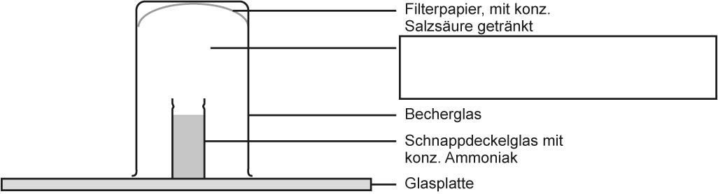 2 Reaktion Von Chlorwasserstoff Gas Mit Ammoniak Gas