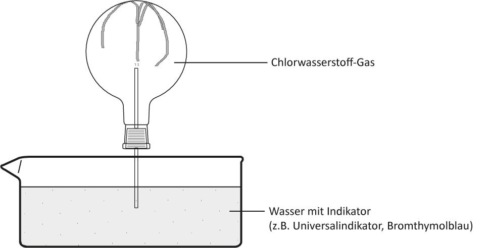 6 Chlorwasserstoff-Gas und Wasser