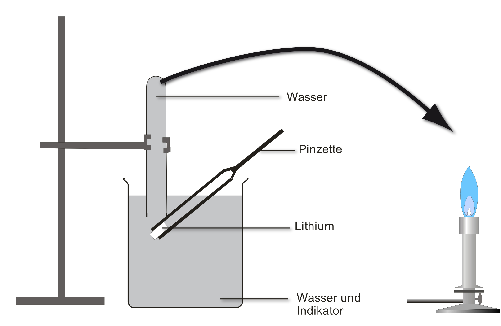 514 Versuch Ethanol Reagiert Mit Alkalimetall