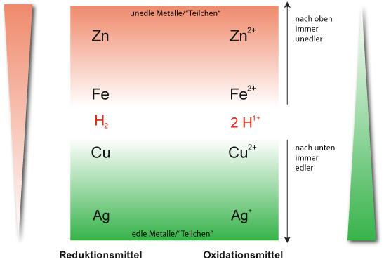 1.3 Stellung von H2/2 H+
