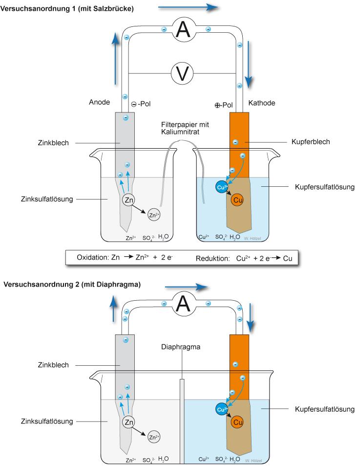 2 Elektrochemische Zellen