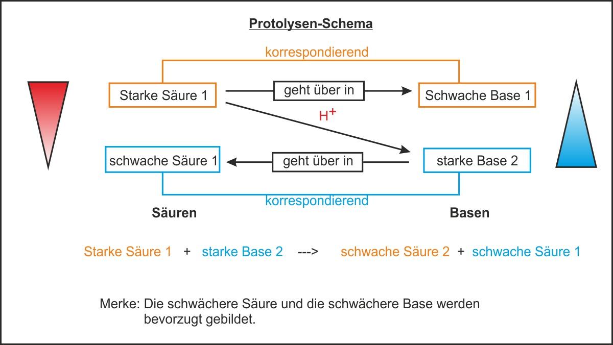 Charmant Chemie Schema Zeitgenössisch - Schaltplan Serie Circuit ...