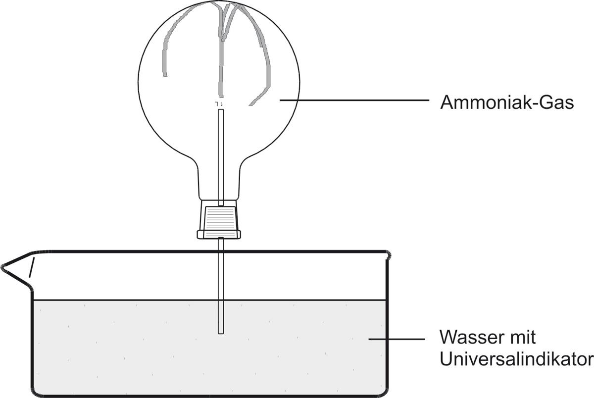 32 Ammoniak Gas Wasser