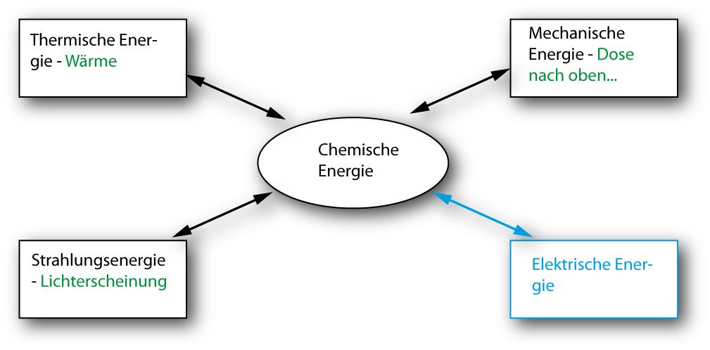 Ungewöhnlich Chemische Energie Arbeitsblatt Fotos - Arbeitsblätter ...